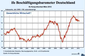 ifo-Beschäftigungsbarometer März 2012