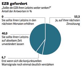 Umfrage im FTD-Konjunkturschattenrat im Juni