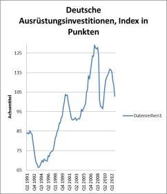 Deutsche Ausrüstungsinvestitionen