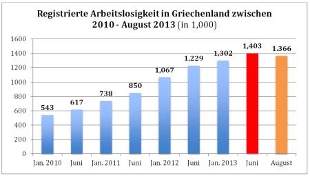 Arbeitslosigkeit Griechenland II