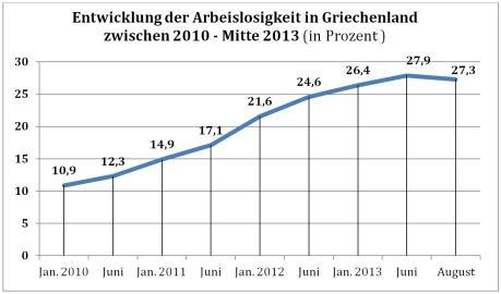 Arbeitslosigkeit Griechenland