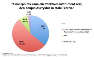 Finanzpolitik1