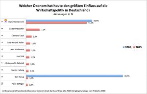 Ranking_deutsche_ökonomen_vergleich2006_2015